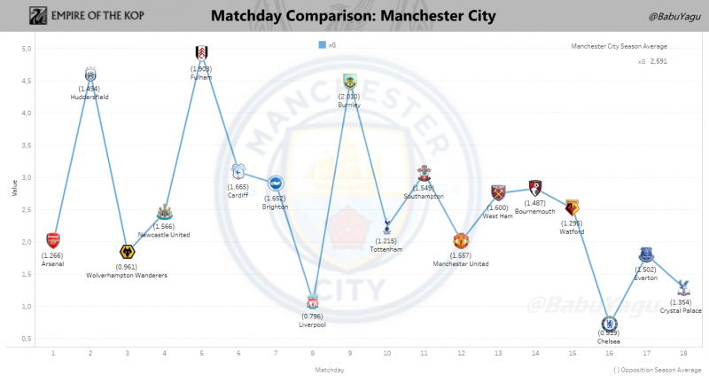 Graph showing Manchester City's Expected Goals (xG) on a game-by-game basis.. Click to expand.