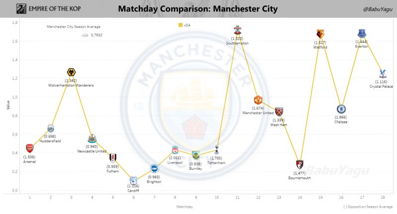 Graph showing Manchester City's Expected Goals Against (xGA) on a game-by-game basis.. Click to expand.