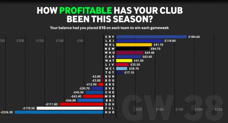 How much money betting on Liverpool every week will make you