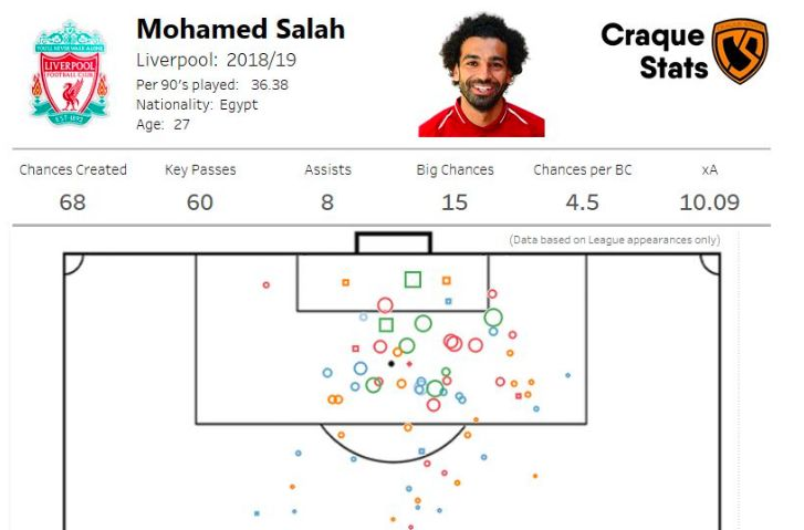 How Liverpool & Spurs Create Chances; Huge Analysis Shows Mo Is Truly A Genius