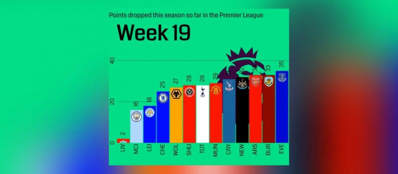 (Video) Visual representation of points dropped this season shows LFC's dominance