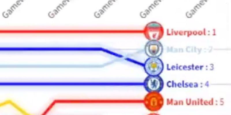 video week by week premier league table lays bare lfc s dominance in 19 20 week by week premier league table lays