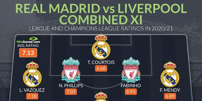 (Image) Nat Phillips one of four Liverpool players in combined Real Madrid XI